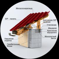 Сип-крыши